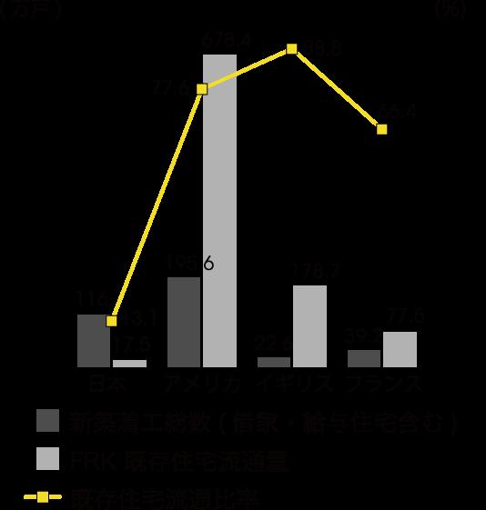 既存住宅流通シェアの国際比較