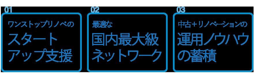 01.ワンストップリノベのスタートアップ支援02.最適な国内最大級ネットワーク03.中古+リノベーションの運用ノウハウの蓄積